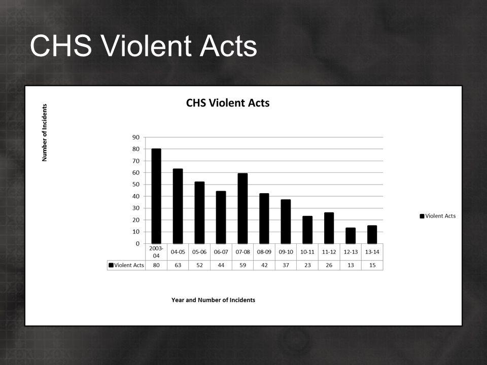 CHS Violent Acts