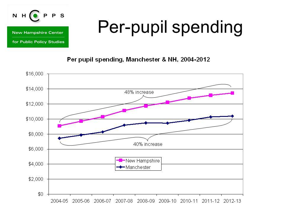 Per-pupil spending