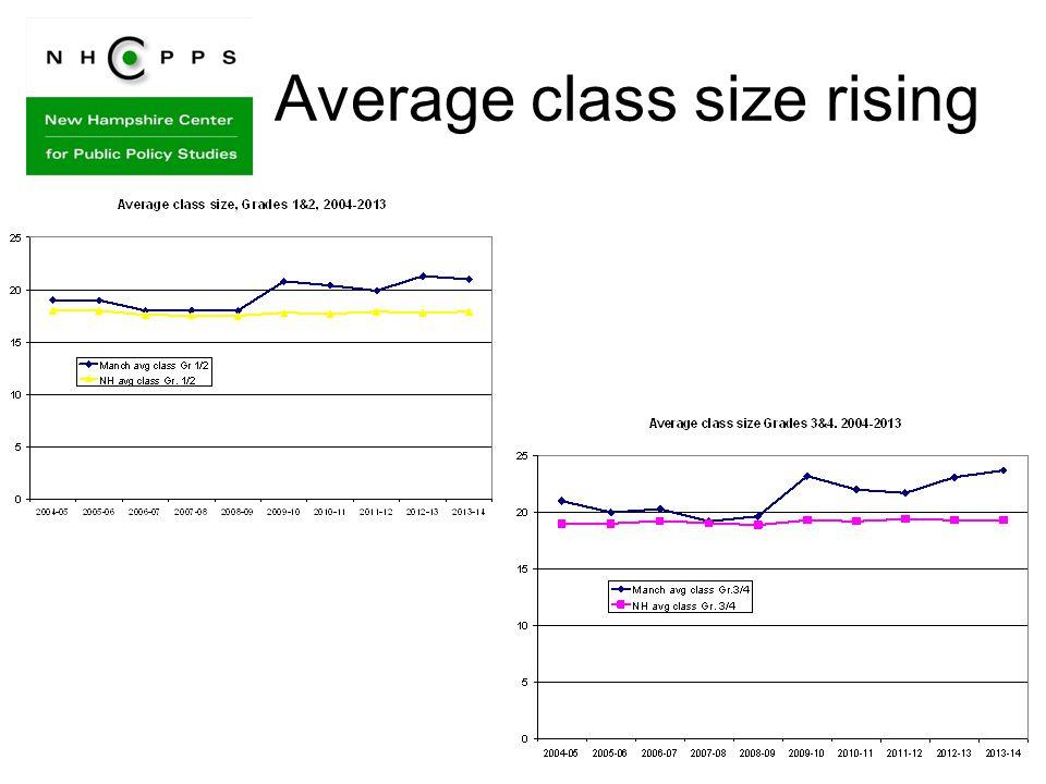 Average class size rising