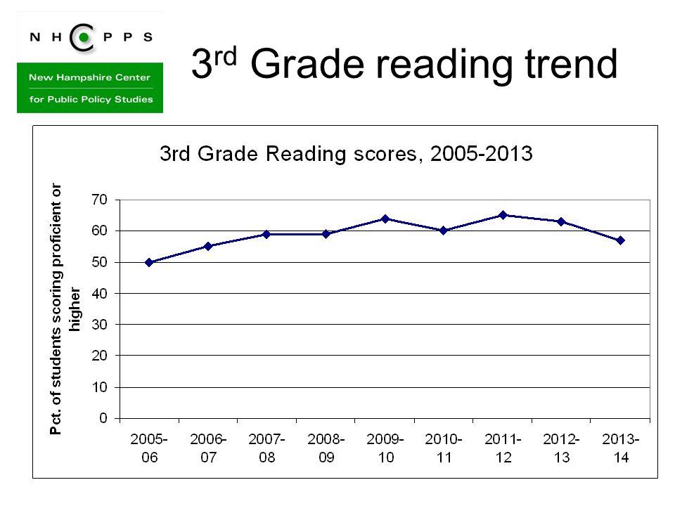 3 rd Grade reading trend