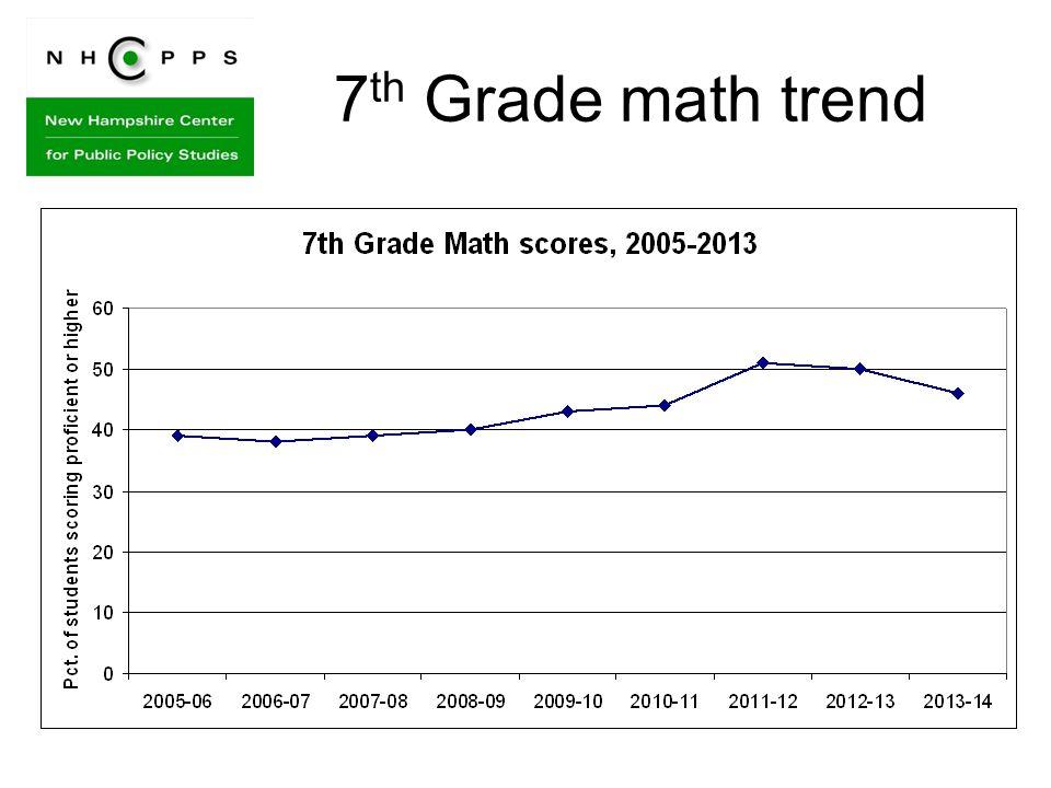 7 th Grade math trend