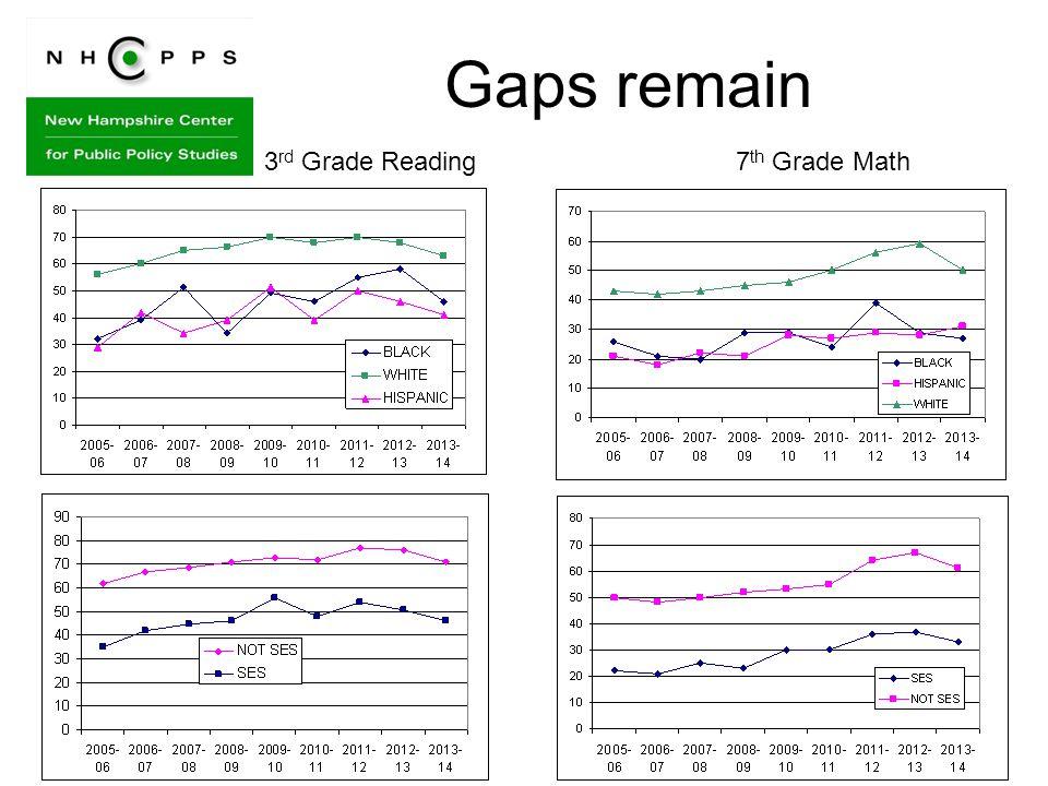 Gaps remain 7 th Grade Math3 rd Grade Reading