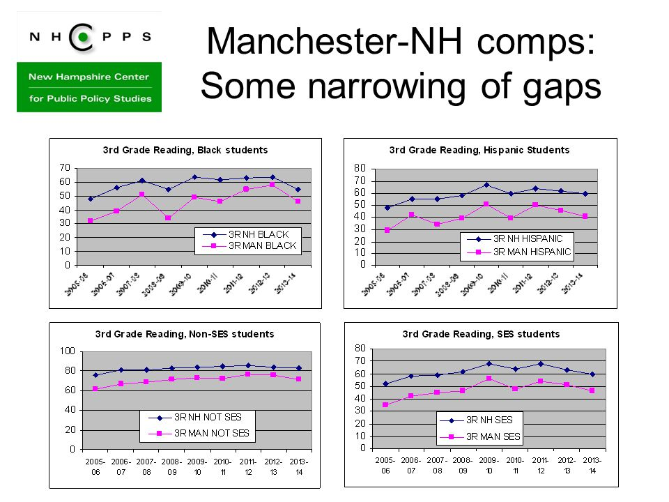 Manchester-NH comps: Some narrowing of gaps