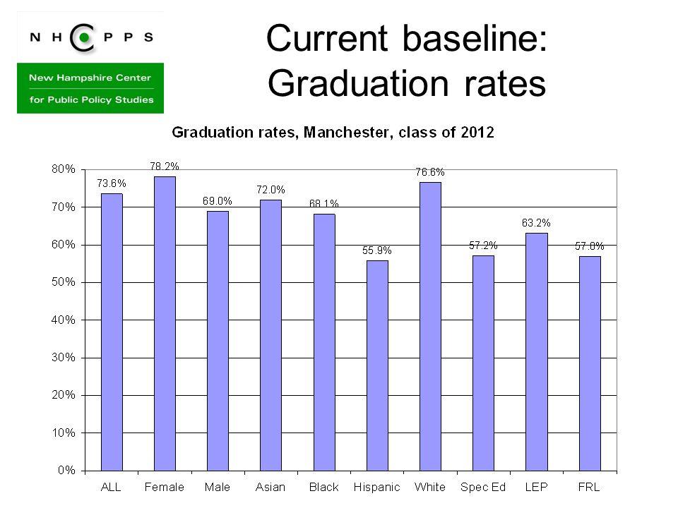 Current baseline: Graduation rates