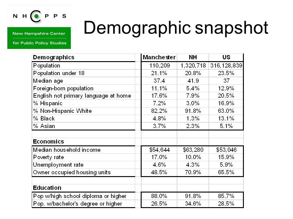 Demographic snapshot