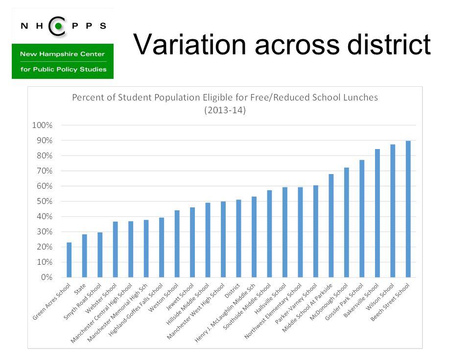 Variation across district