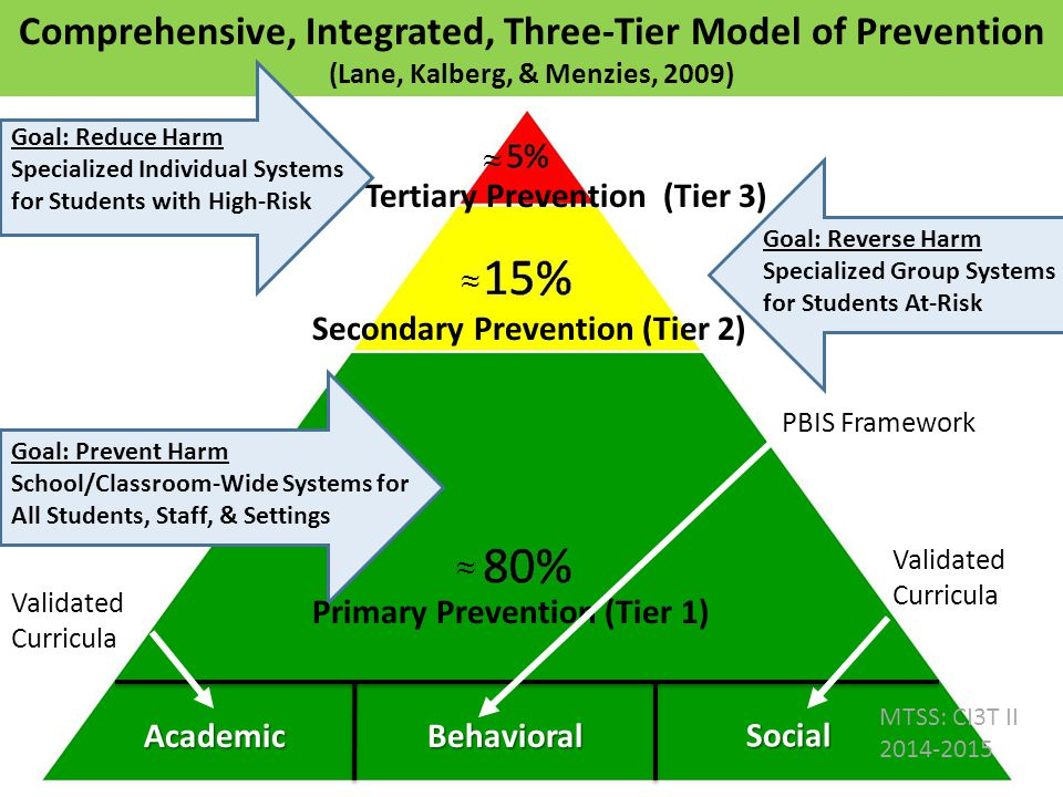 Goal: Reverse Harm Specialized Group Systems for Students At-Risk Goal: Prevent Harm School/Classroom-Wide Systems for All Students, Staff, & Settings
