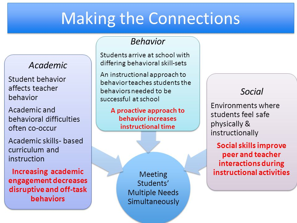 Making the Connections A Meeting Students' Multiple Needs Simultaneously Academic Student behavior affects teacher behavior Academic and behavioral di