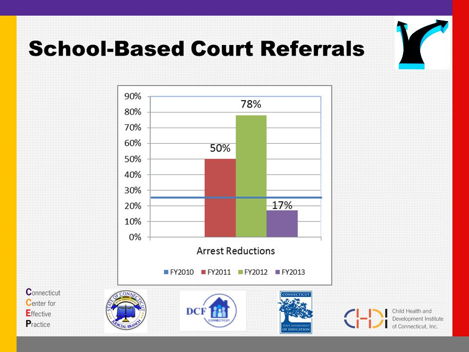 School-Based Court Referrals