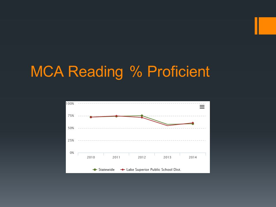 MCA Reading % Proficient