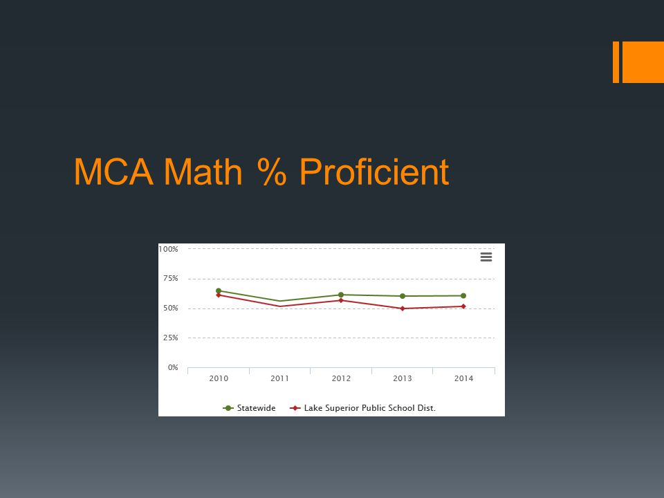 MCA Math % Proficient