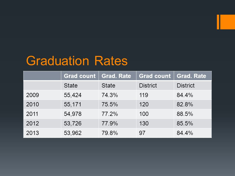 Graduation Rates Grad countGrad. RateGrad countGrad.