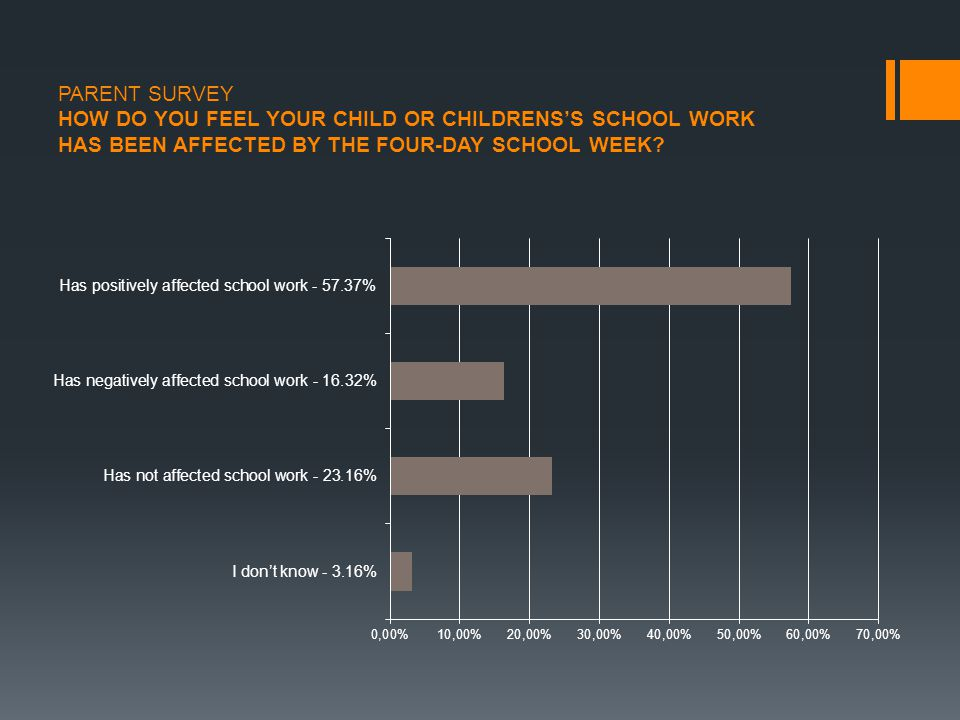 PARENT SURVEY HOW DO YOU FEEL YOUR CHILD OR CHILDRENS'S SCHOOL WORK HAS BEEN AFFECTED BY THE FOUR-DAY SCHOOL WEEK