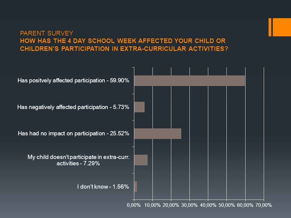 PARENT SURVEY HOW HAS THE 4 DAY SCHOOL WEEK AFFECTED YOUR CHILD OR CHILDREN'S PARTICIPATION IN EXTRA-CURRICULAR ACTIVITIES