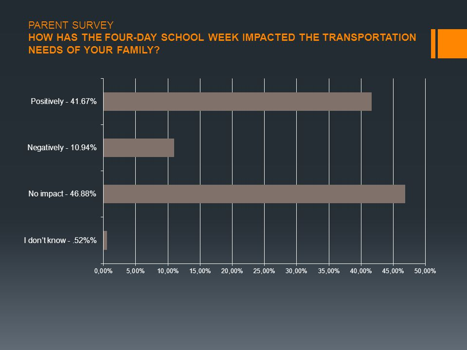 PARENT SURVEY HOW HAS THE FOUR-DAY SCHOOL WEEK IMPACTED THE TRANSPORTATION NEEDS OF YOUR FAMILY