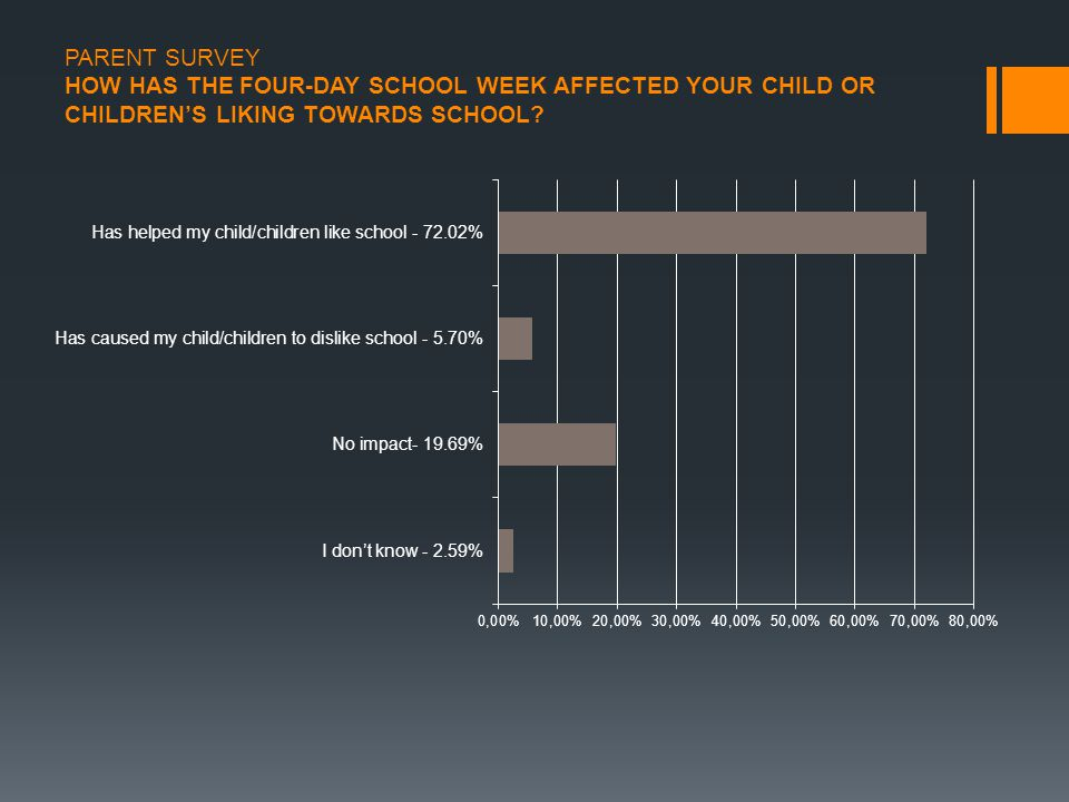 PARENT SURVEY HOW HAS THE FOUR-DAY SCHOOL WEEK AFFECTED YOUR CHILD OR CHILDREN'S LIKING TOWARDS SCHOOL