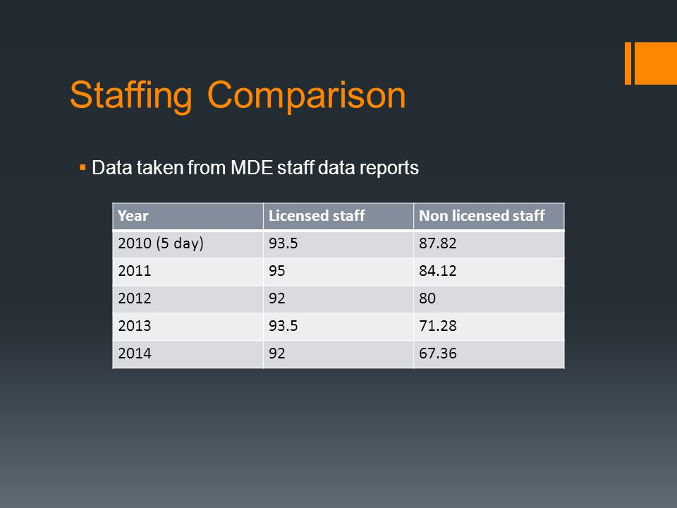 Staffing Comparison  Data taken from MDE staff data reports YearLicensed staffNon licensed staff 2010 (5 day)93.587.82 20119584.12 20129280 201393.571.28 20149267.36