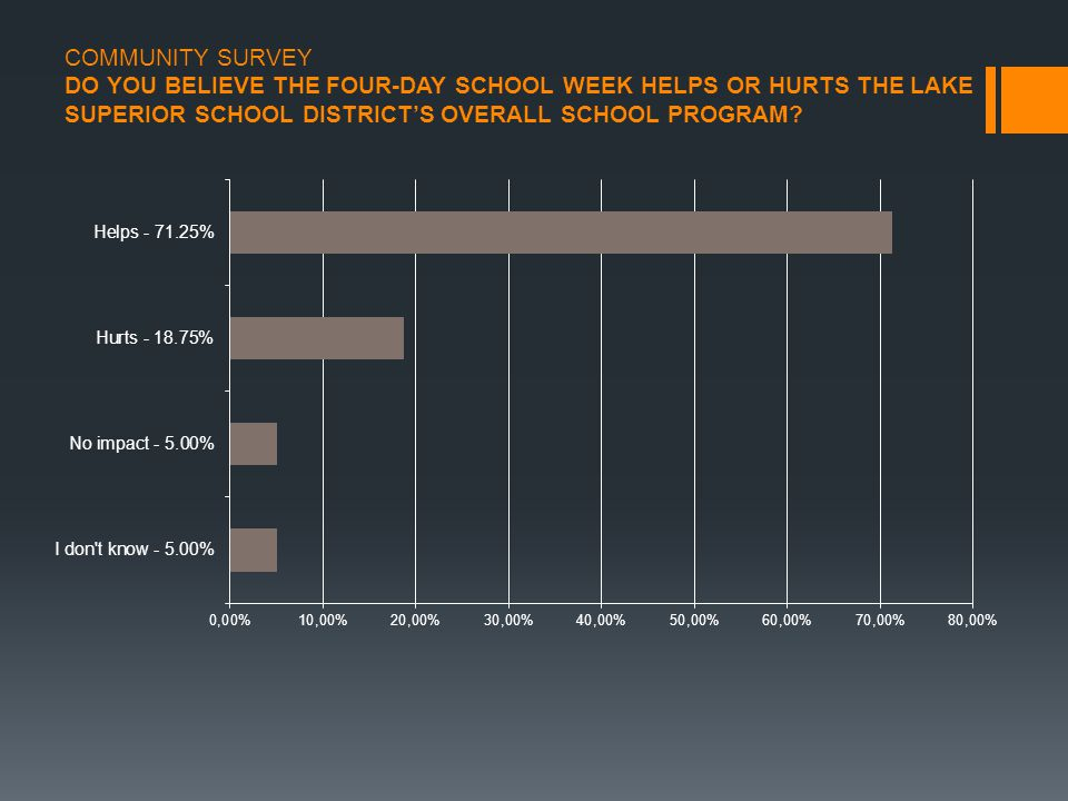 COMMUNITY SURVEY DO YOU BELIEVE THE FOUR-DAY SCHOOL WEEK HELPS OR HURTS THE LAKE SUPERIOR SCHOOL DISTRICT'S OVERALL SCHOOL PROGRAM