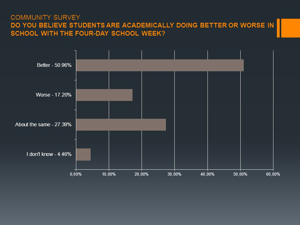 COMMUNITY SURVEY DO YOU BELIEVE STUDENTS ARE ACADEMICALLY DOING BETTER OR WORSE IN SCHOOL WITH THE FOUR-DAY SCHOOL WEEK