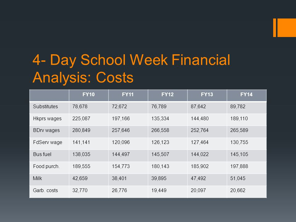 4- Day School Week Financial Analysis: Costs FY10FY11FY12FY13FY14 Substitutes78,67872,67276,78987,64289,782 Hkprs wages225,087197,166135,334144,480189,110 BDrv wages280,849257,646266,558252,764265,589 FdServ wage141,141120,096126,123127,464130,755 Bus fuel138,035144,497145,507144,022145,105 Food purch.189,555154,773180,143185,902197,888 Milk42,65938,40139,89547,49251,045 Garb.