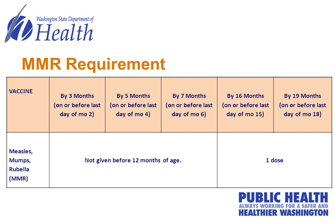 MMR Requirement VACCINE By 3 Months (on or before last day of mo 2) By 5 Months (on or before last day of mo 4) By 7 Months (on or before last day of