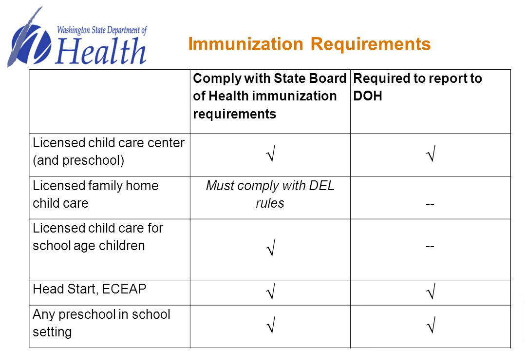 Immunization Requirements Comply with State Board of Health immunization requirements Required to report to DOH Licensed child care center (and presch