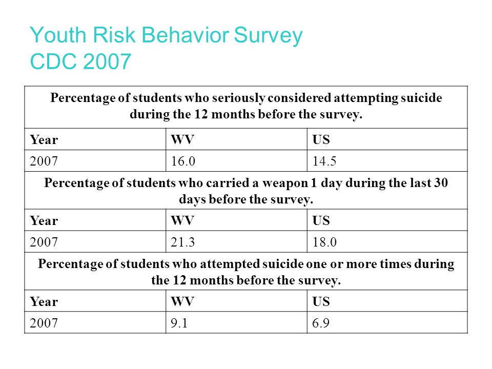 Youth Risk Behavior Survey CDC 2007 Percentage of students who seriously considered attempting suicide during the 12 months before the survey.