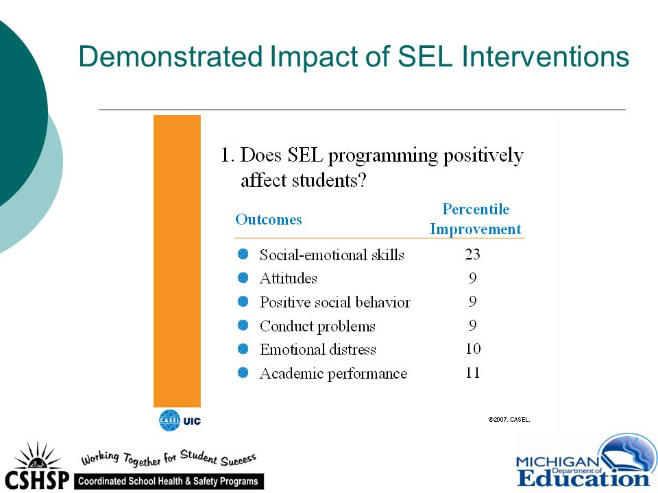 Demonstrated Impact of SEL Interventions
