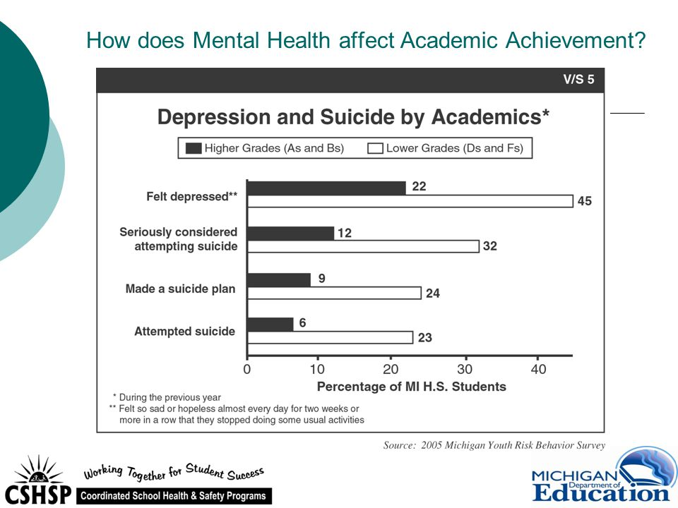 How does Mental Health affect Academic Achievement