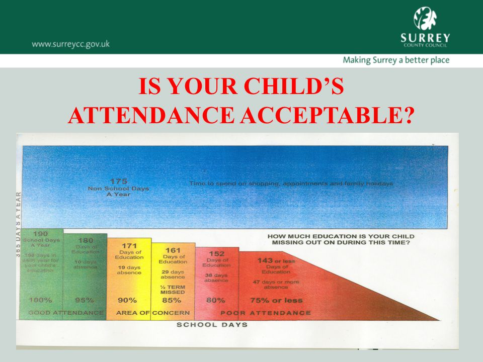 IS YOUR CHILD'S ATTENDANCE ACCEPTABLE?