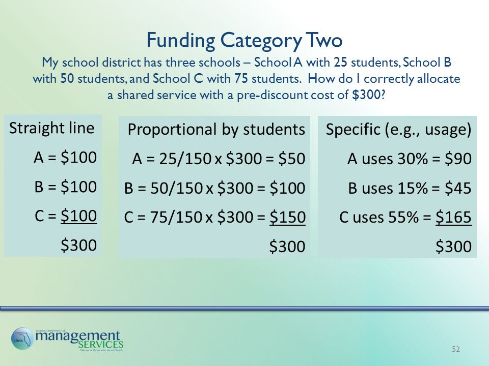 Funding Category Two 52 My school district has three schools – School A with 25 students, School B with 50 students, and School C with 75 students. Ho