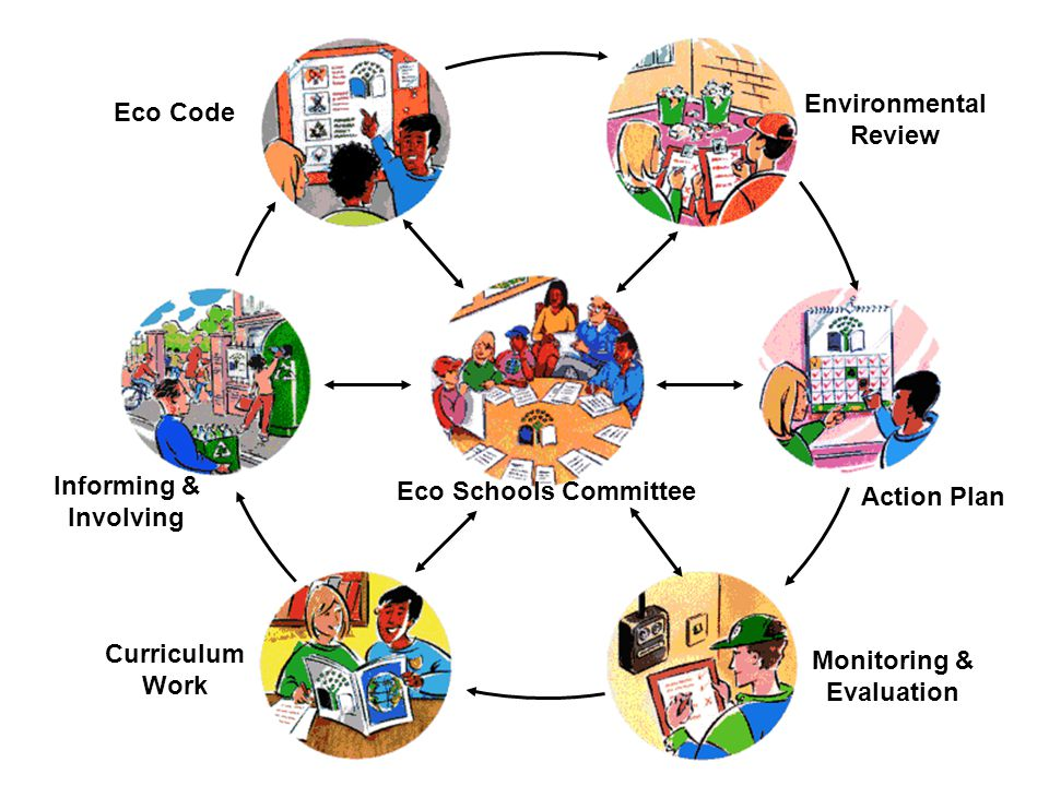 Environmental Review Action Plan Monitoring & Evaluation Curriculum Work Informing & Involving Eco Code Eco Schools Committee
