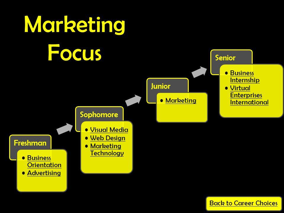 Freshman Business OrientationBusiness Orientation Advertising Sophomore Visual Media Web Design Marketing TechnologyMarketing Technology Junior Market