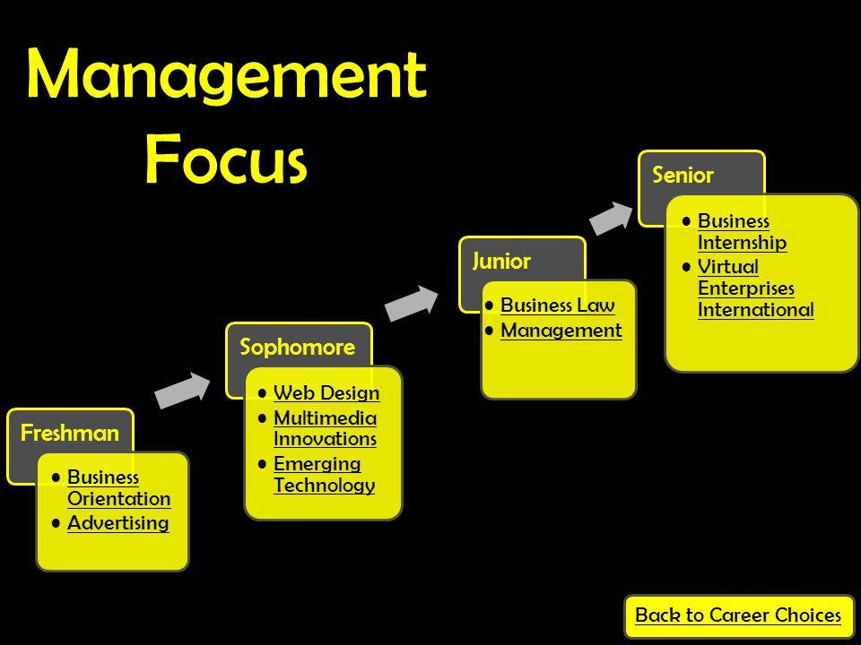 Freshman Business OrientationBusiness Orientation Advertising Sophomore Web Design Multimedia InnovationsMultimedia Innovations Emerging TechnologyEme