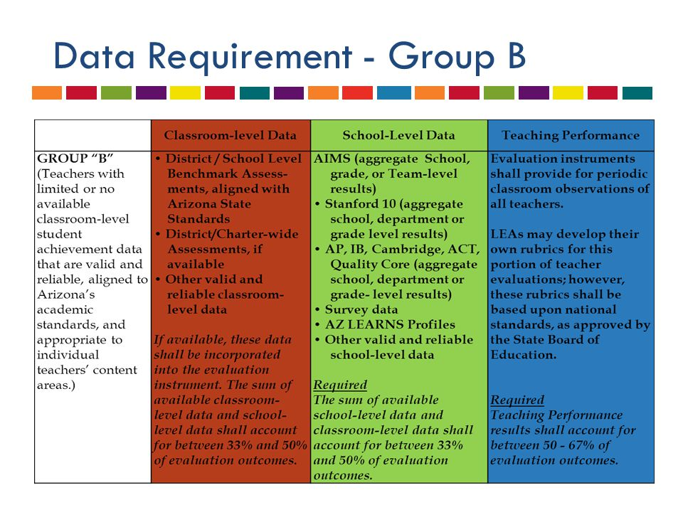 Possible Data Weighting Group B  Sample 1:  17% Classroom-level data  33% School-level data  50% Teaching Performance  Sample 2:  50% School-level data  50% Teaching Performance Sample 3:  33% School-level data  67% Teaching Performance