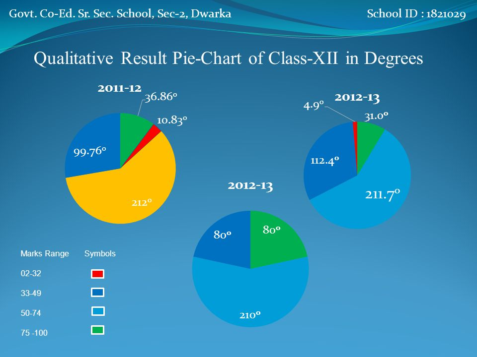Qualitative Results of Class XII SessionMarks0-3233-4950-7475 & Above Achieved2011-12 No.