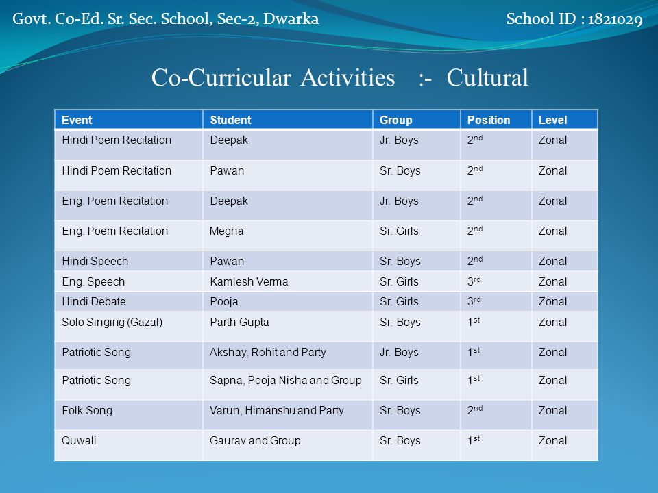 Co-Curricular Activities :- Sports EventStudentGroupPositionLevel KabaddiMonu and PartySr.