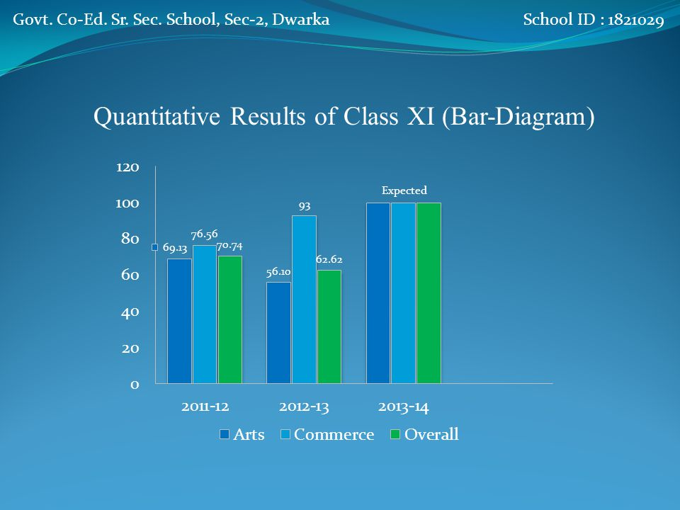 Quantitative Results of Class XI Arts StreamCommerce StreamOverall SessionTotalPassP.