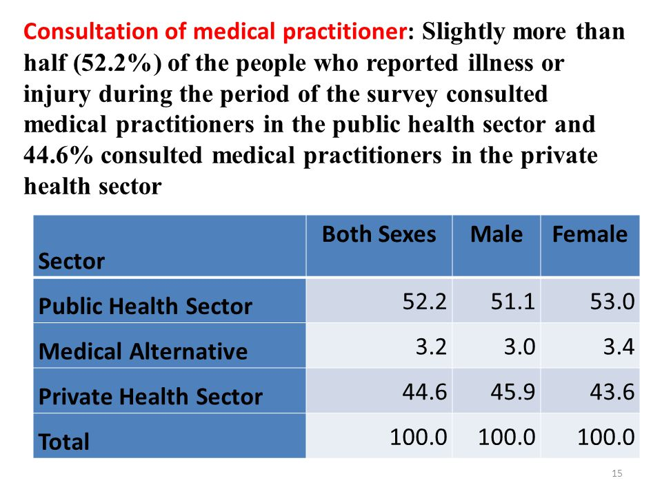 Consultation of medical practitioner: Slightly more than half (52.2%) of the people who reported illness or injury during the period of the survey consulted medical practitioners in the public health sector and 44.6% consulted medical practitioners in the private health sector 15 Sector Both SexesMaleFemale Public Health Sector 52.251.153.0 Medical Alternative 3.23.03.4 Private Health Sector 44.645.943.6 Total 100.0