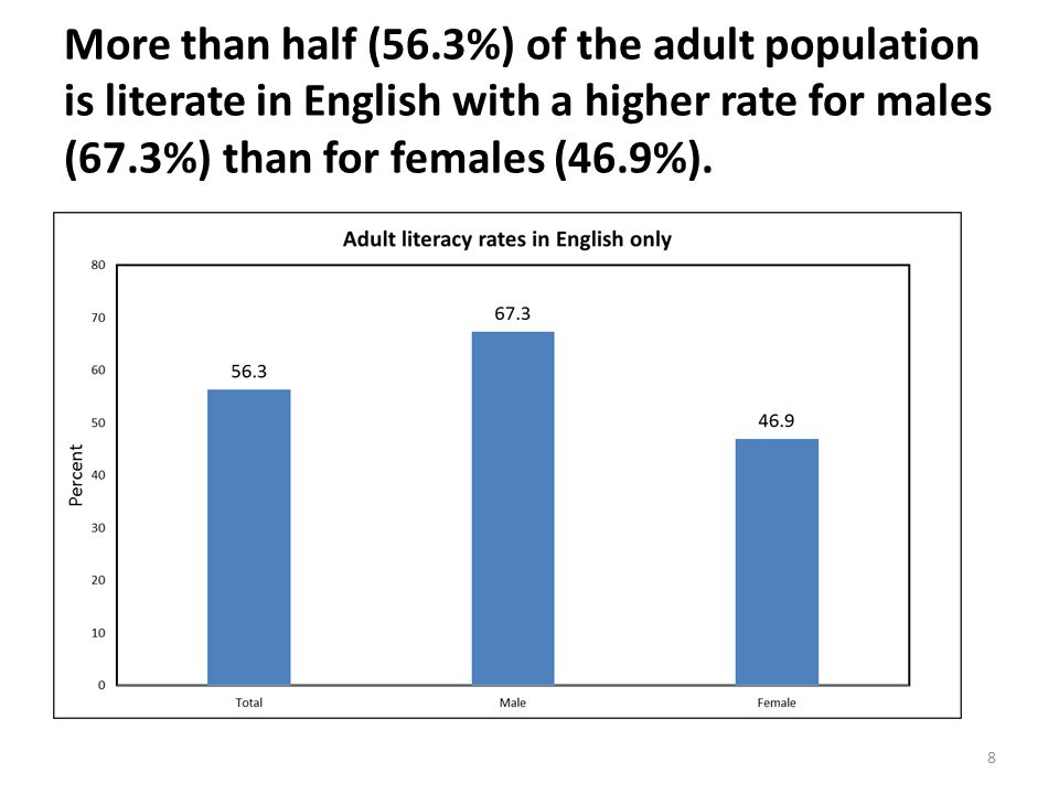 More than half (56.3%) of the adult population is literate in English with a higher rate for males (67.3%) than for females (46.9%).