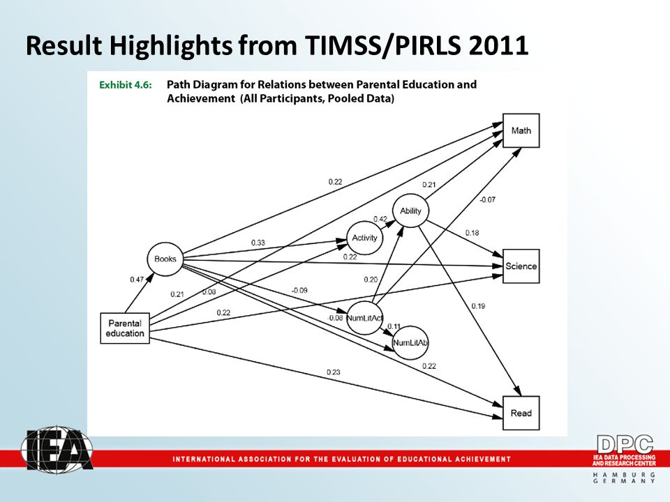 Result Highlights from TIMSS/PIRLS 2011
