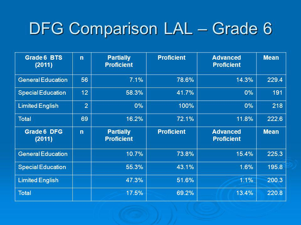 DFG Comparison LAL – Grade 6 Grade 6 BTS (2011) nPartially Proficient ProficientAdvanced Proficient Mean General Education567.1%78.6%14.3%229.4 Specia