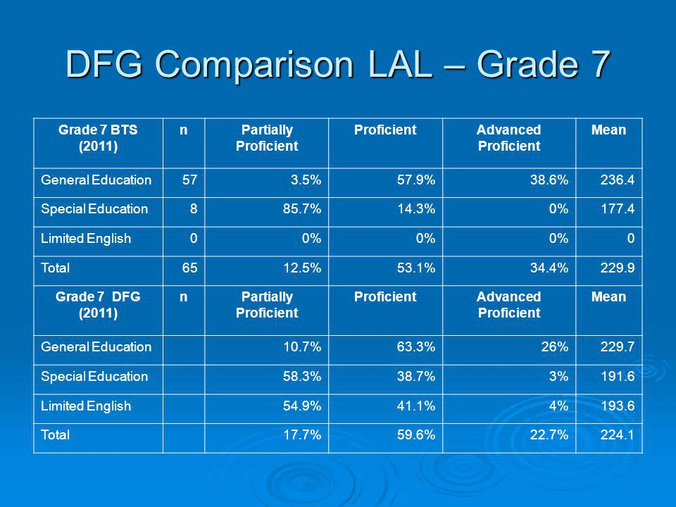 DFG Comparison LAL – Grade 7 Grade 7 BTS (2011) nPartially Proficient ProficientAdvanced Proficient Mean General Education573.5%57.9%38.6%236.4 Specia