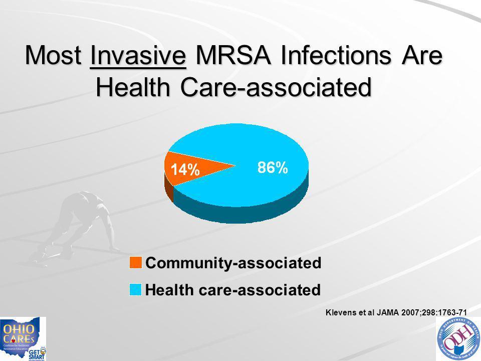 Most Invasive MRSA Infections Are Health Care-associated Health care-associated Community-associated Klevens et al JAMA 2007;298:1763-71 14% 86%