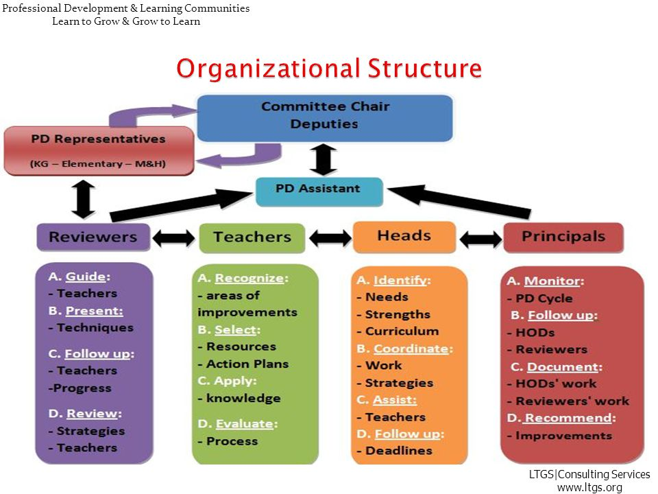 Professional Development & Learning Communities Learn to Grow & Grow to Learn LTGS Consulting Services www.ltgs.org