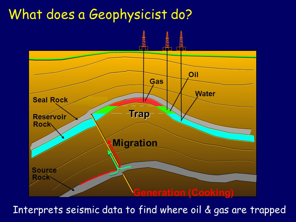 Interprets seismic data to find where oil & gas are trapped What does a Geophysicist do? Seal Rock Reservoir Rock Trap Water Gas Oil Generation (Cooki