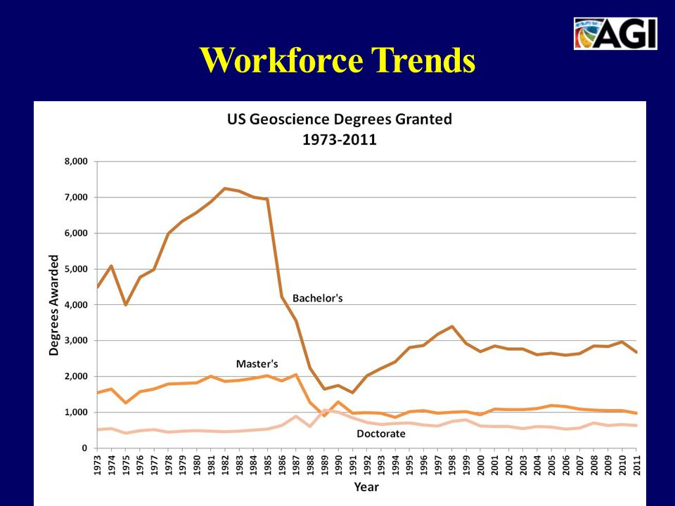 Workforce Trends Source: AGI Workforce Program, 2011