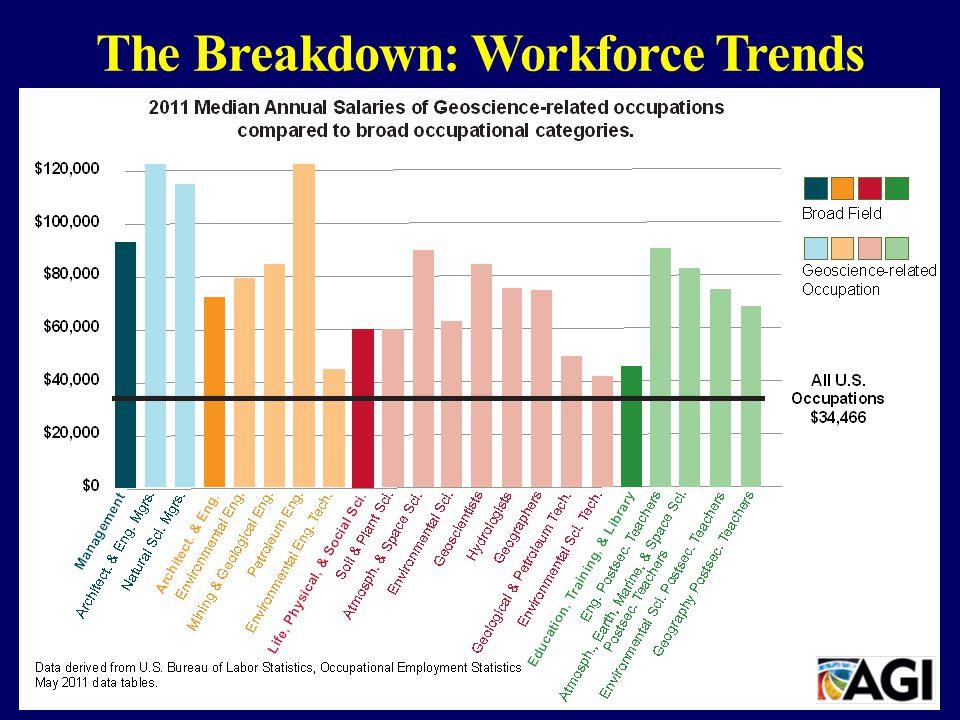 The Breakdown: Workforce Trends