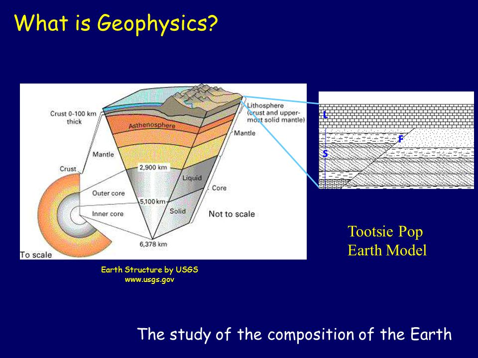 The study of the composition of the Earth What is Geophysics? Earth Structure by USGS www.usgs.gov Tootsie Pop Earth Model