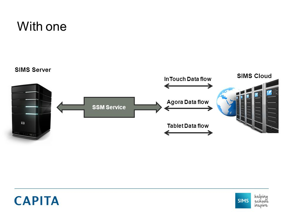 With one SIMS Server SSM Service SIMS Cloud InTouch Data flow Agora Data flow Tablet Data flow